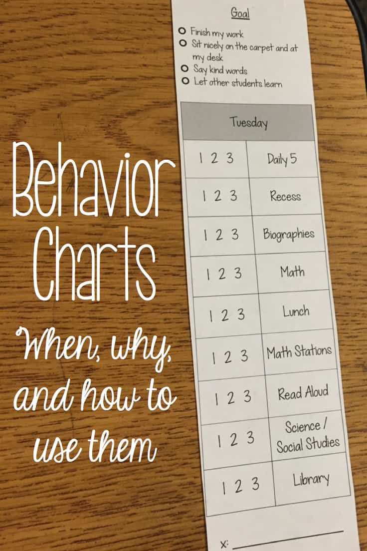 Do you have some students who need a few extra reminders during the day? Using a behavior chart with them will help remind them and you to check in about their behavior. These Editable Behavior Charts are a FREE resources for your classroom. via @whatilearned