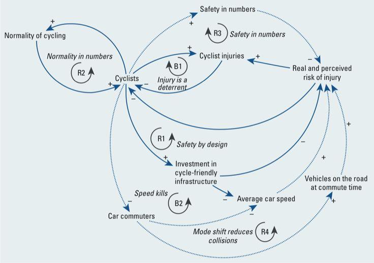 21 best Causal loop diagrams images on Pinterest