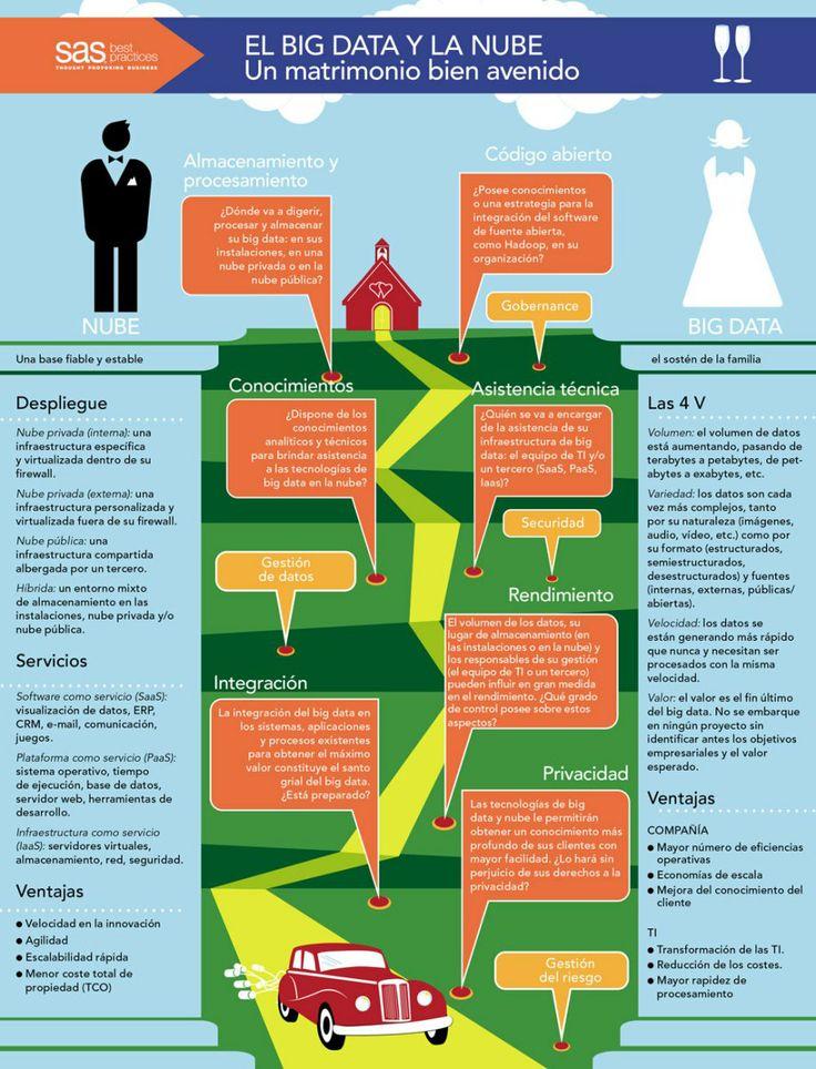 Big Data y Nube: matrimonio de conveniencia #infografia