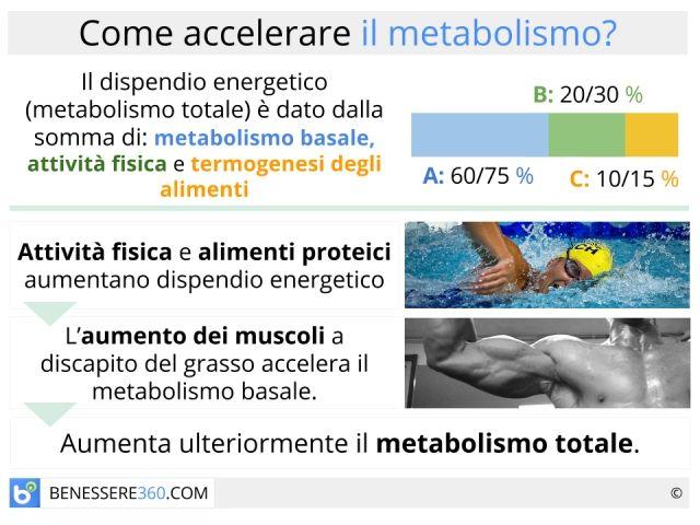 Accelerare il metabolismo #consigli