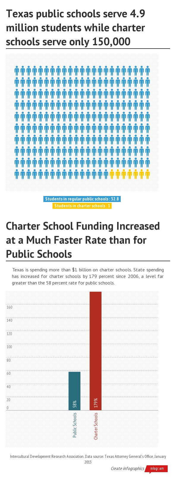 why funding for charter schools is The growth of charter schools is choking public school resources and hurting their credit ratings, argues moody's in a new report the effect is especially pronounced in the.