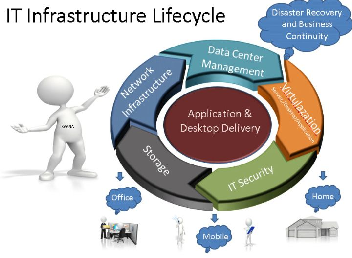 It infrastructure lifecycle let us help you improve your