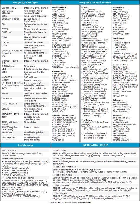 Python Cheat Sheet | Coding | Postgresql cheat sheet, Cheat sheets
