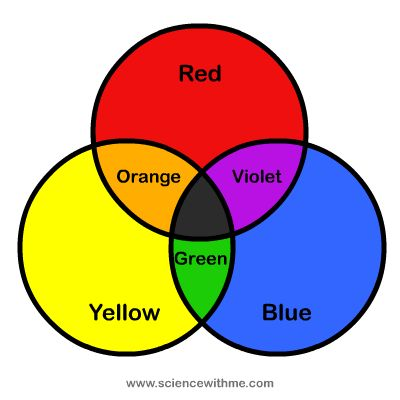 104 best Colour wheel images on Pinterest | Color theory ...