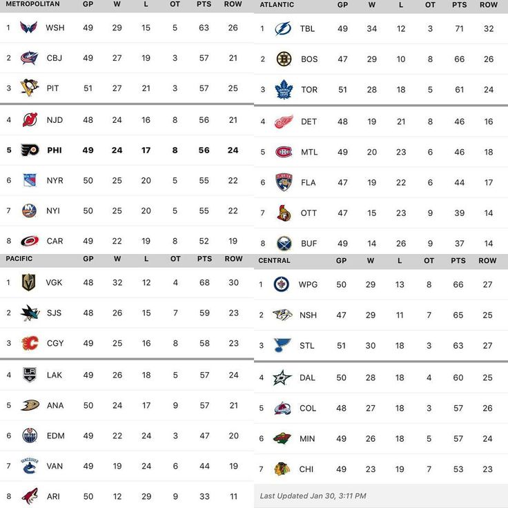 Best  Nhl Standings Ideas On   Preds Schedule