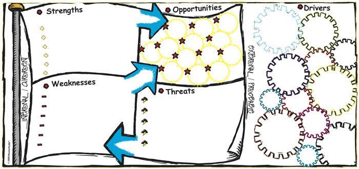 SWOT - MasterPLAN VisualiseIT! Graphic Charts
