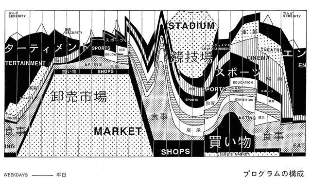 oase 1992 yokohama diagram | Diagram | Time diagram ...