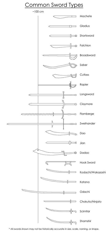 Common Sword Types by The-8-Elements.deviantart.com on @deviantART: