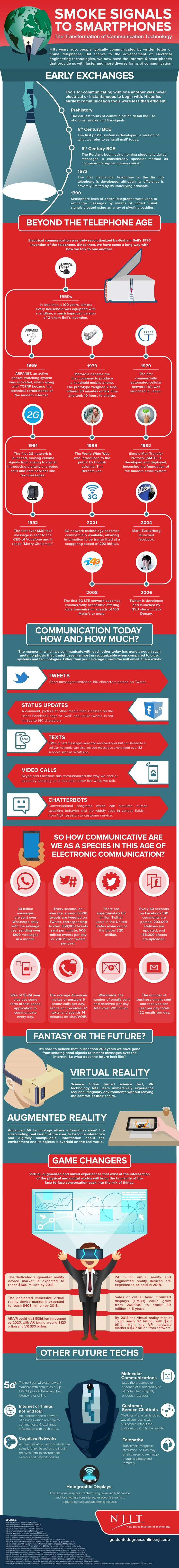 How Electrical Engineering Has Transformed Communication #Infographic #Communication #Technology