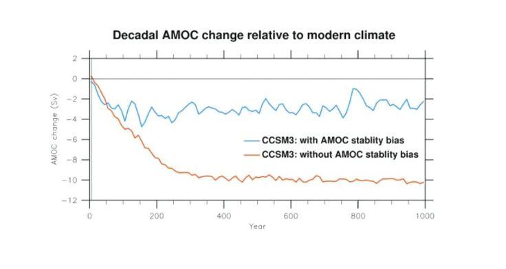 Doch schon nach 200 Jahren ist der Golfstrom deutlich schwächer (rote Linie) -...