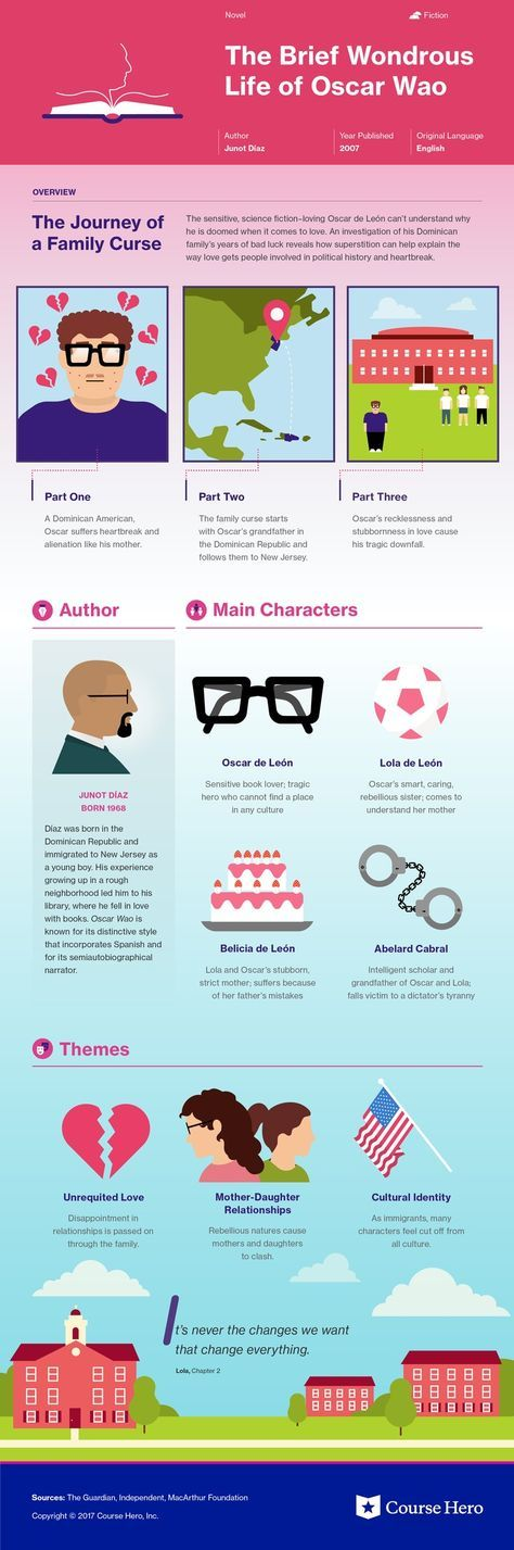 This @CourseHero infographic on The Brief Wondrous Life of Oscar Wao is both visually stunning and informative!