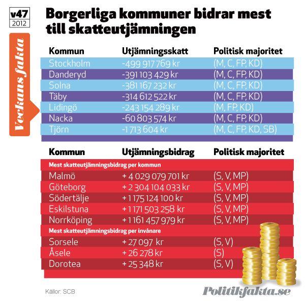 Borgerliga kommuner bidrar mest till skatteutjämningen och Sveriges välfärd.