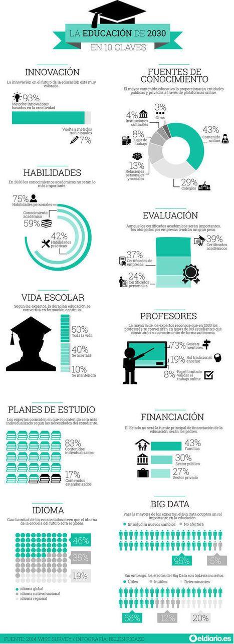 La educación en 2030: una escuela menos relevante y un aprendizaje más individual | Contenidos educativos digitales | Scoop.it