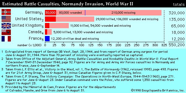 axis casualties on d day