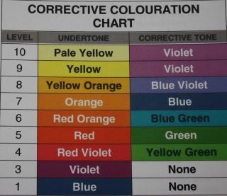 Corrective toner