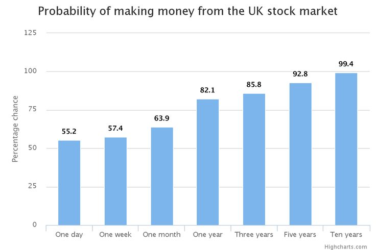 We are constantly reminded that investing is a long-term game. This chart shows just how true that is. It shows the probability of making money from the UK stock market since 1965 if the shares were held for various periods of time. It was put together by Woodford Investment Management, with the data taken from the Datastream UK index.