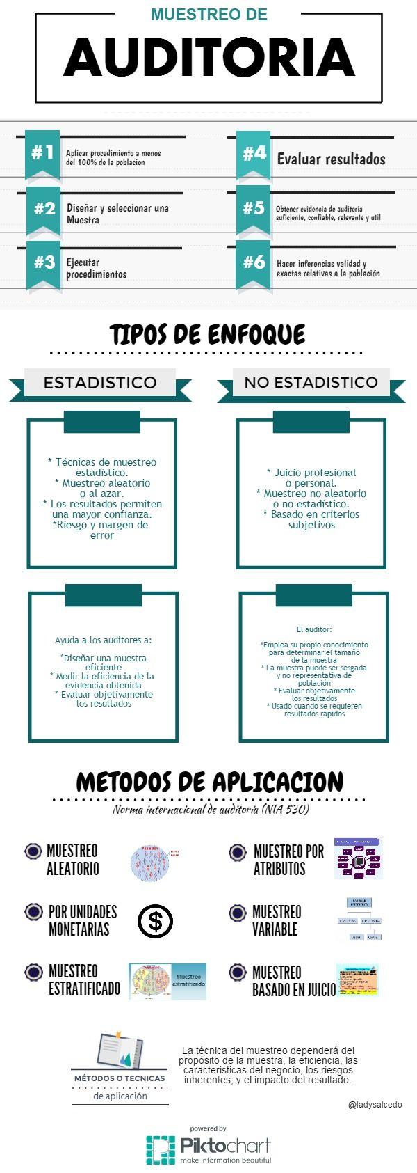 Muestreo de auditoria   Piktochart Infographic Editor