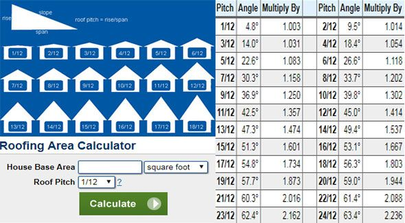 Make Calculation Online For Your Roofing Area And Roofing