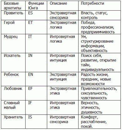 архетипы: 19 тыс изображений найдено в Яндекс.Картинках