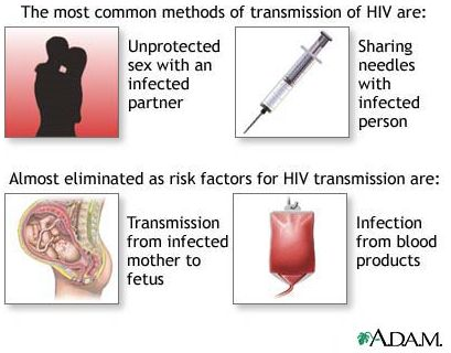 Infections Caused by HIV, Causes of Infection, Treatment of HIV