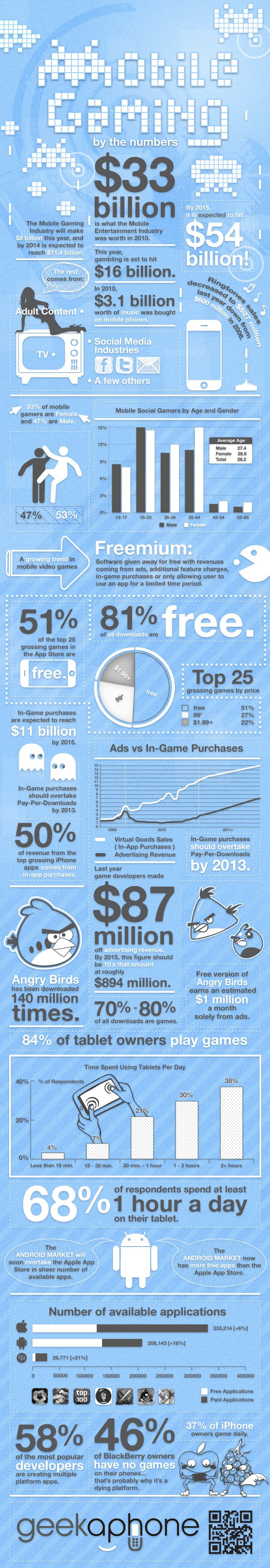 """Puts all that """"free"""" gaming in perspective. Now, who wants to think up the next """"Angry Birds"""" with me?"""