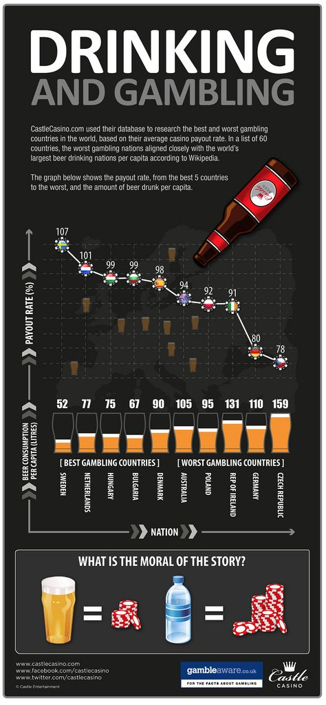 This infographic is all about Drinking And Gambling, and it compares best and the worst payout rates of different countries based on information from online castle casino.