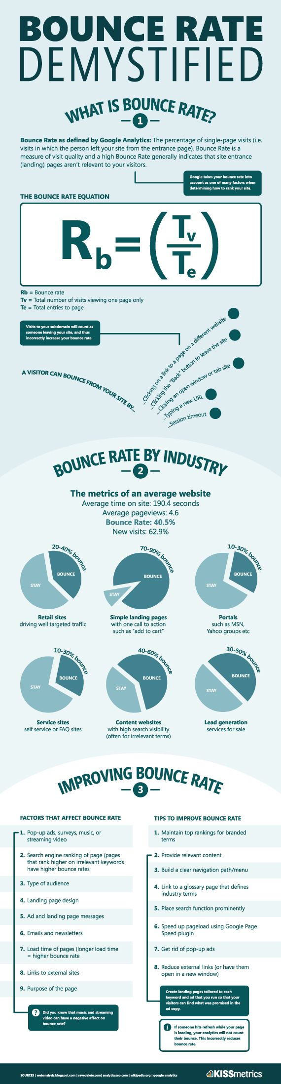 Bouce rate is probably one of the most important notion in web analytics. And here is a useful infographic on the subjectRate Demystifi, Bounce Rate, Social Media Marketing,  Website, Web Design, Web Site, Internet Site, Website Design, Infographic