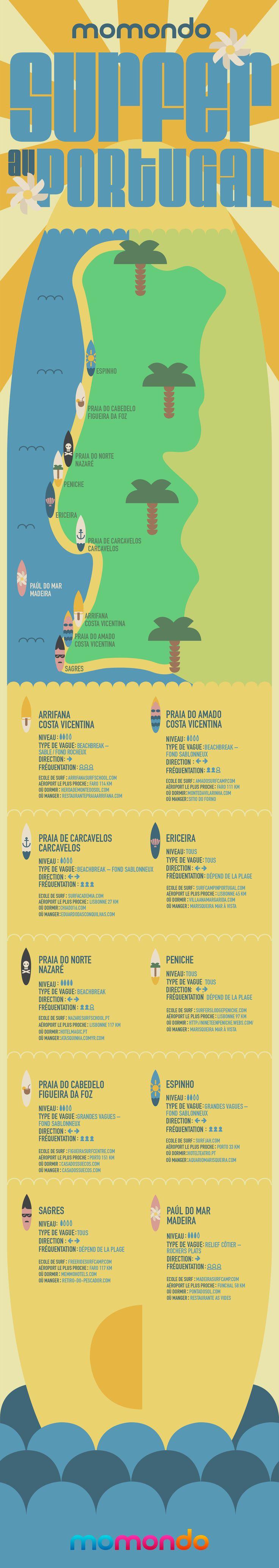 surfer au portugal