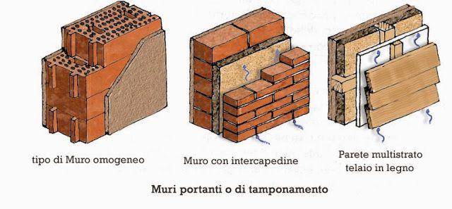 ArtChist: I sostegni verticali: continui (pareti murarie) e ...