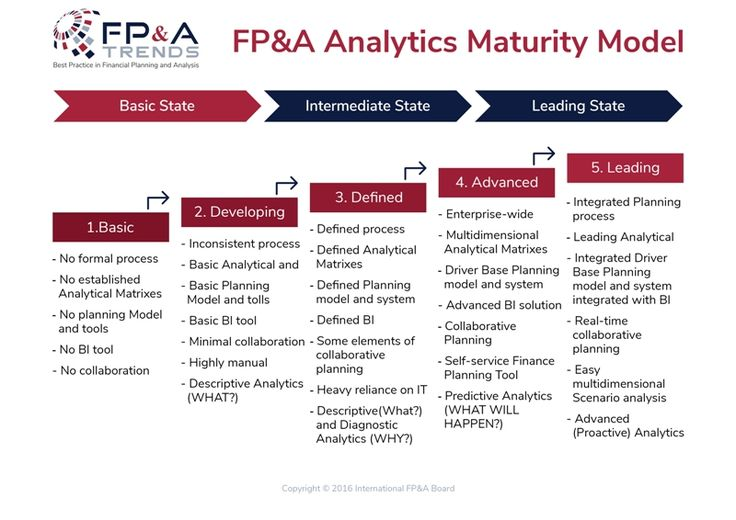Pin on fpa