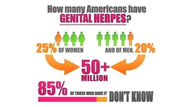 Genital Herpes Symptoms and Herpes Treatment by Avinashi & G B Singh via slideshare