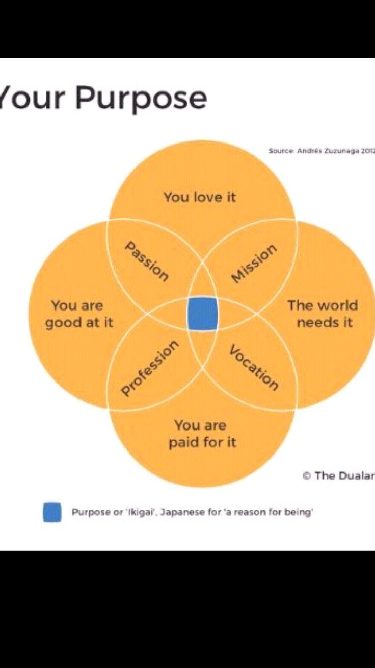 16 Best Mission Statement Examples Salesstriker Images On