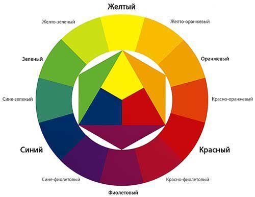 Цветовой круг в интерьерном дизайне Фото