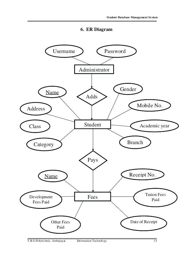 er diagram for university database in dbms এর ছবির ফলাফল