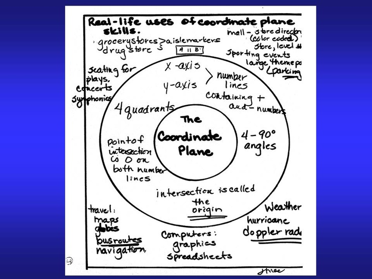 16 best thinking maps images on pinterest math middle school from southwestern middle schools thinking maps circlecoordinatesg 960720 httpwikiams50 sciox Image collections