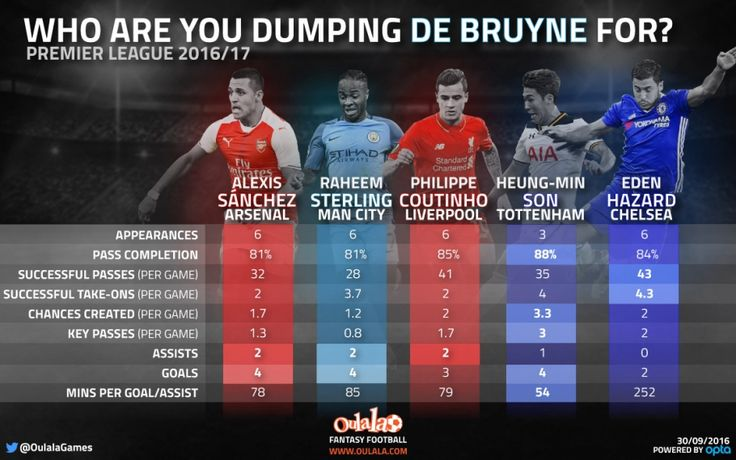 Stats: The Top 5 Kevin De Bruyne Fantasy Football Replacements | OulalaGames