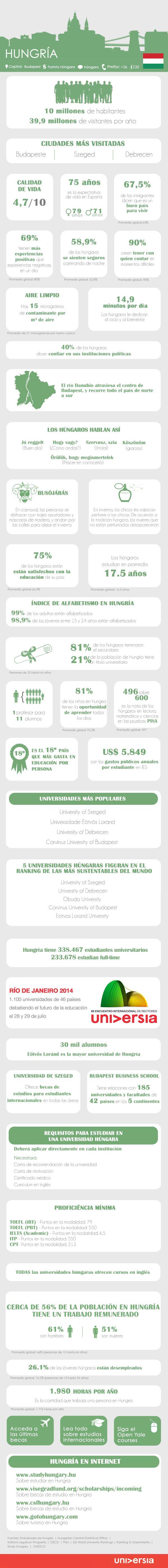 Infografía: conoce más de 30 datos útiles para estudiar o trabajar en Hungría vía: http://noticias.universia.es #emigracion