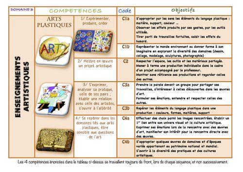 Cycle 2 Les nouveaux programmes ENSEIGNEMENTS ARTISTIQUES