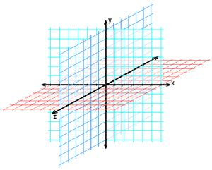 how to find the cartesian equation of a plane