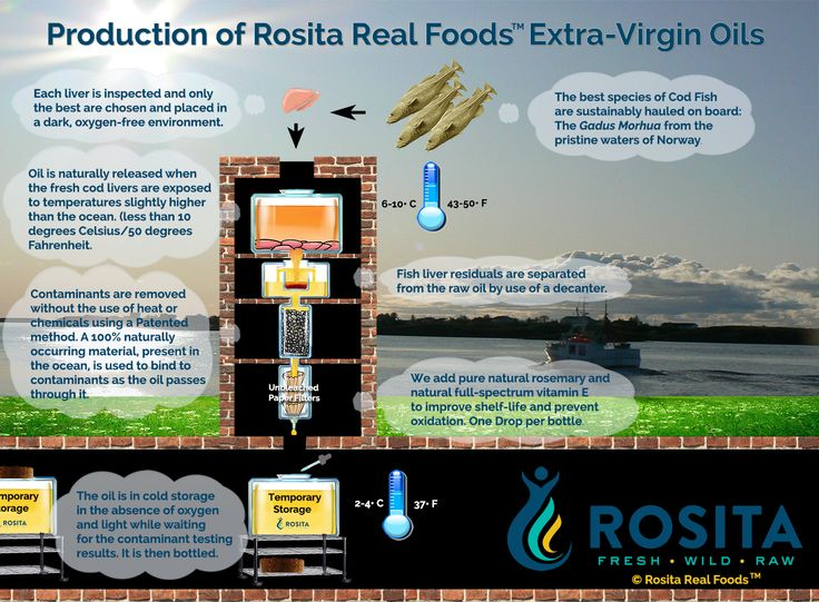 The Rosita Method™ to producing the cleanest Extra-Virgin Fish Oils you can imagine!