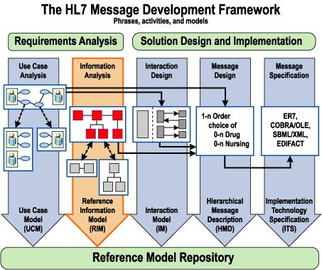 The HL7 Message Development Framework