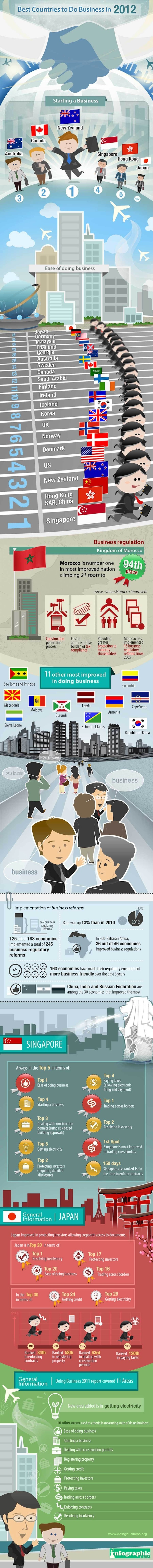 The World's Most Business-Friendly Countries in 2012 #Global #business #smallbiz #infographic http://onsal.es/GDzEIN