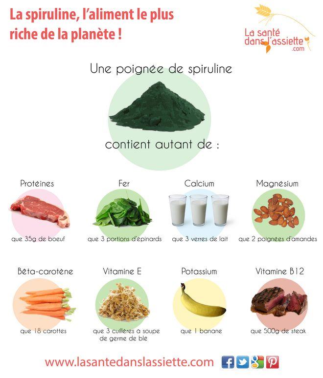 La Santé dans l'Assiette: Fiche pratique - La spiruline, l'aliment le plus riche de la planète!