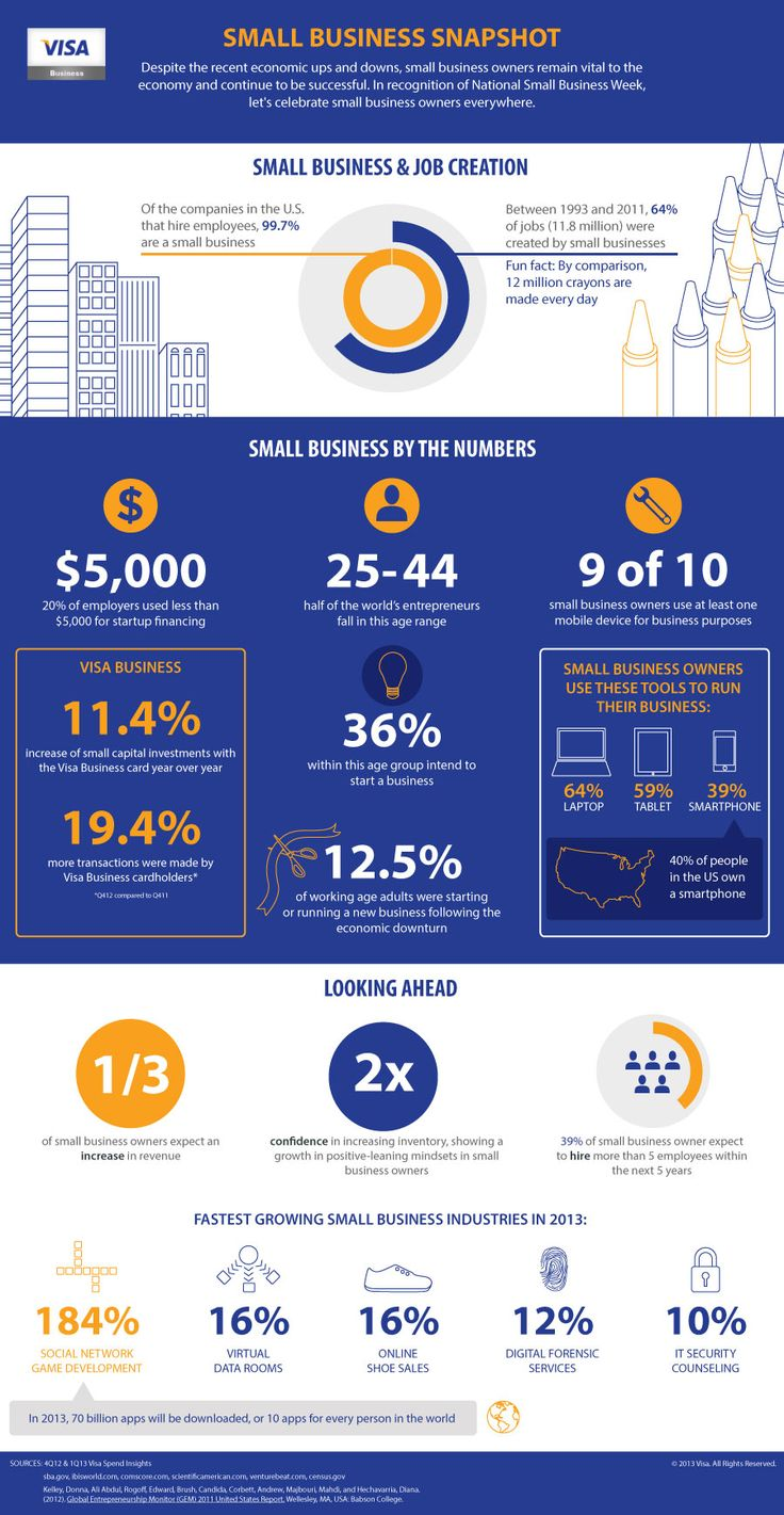 In recognition of the 50th anniversary of National Small Business Week, Visa Business created this infographic highlighting eye-opening facts about small business owners and examining important small business trends. - See more at: http://businessinfoguide.com/small-business-productivity-secrets-8-ways-to-get-more-time-out-of-your-day/#sthash.pq1gBV6s.dpuf
