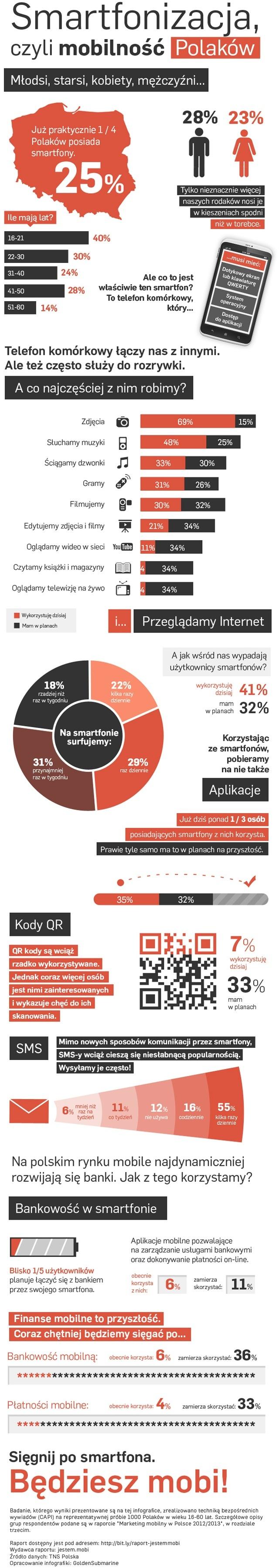 Smartfonizacja, czyli mobilność Polaków