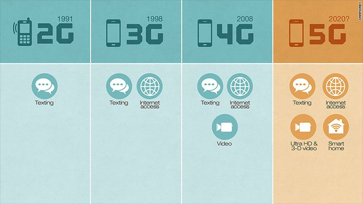 5G will be faster, smarter and less power-hungry than 4G, enabling a slew of new wireless gadgets. 5G will let us have faster smartphones, more smart-home devices and longer-lasting wearable gizmos.
