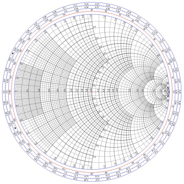 """The Smith chart, invented by Phillip H. Smith (1905–1987), is a graphical aid or nomogram designed for electrical and electronics engineers specializing in radio frequency (RF) engineering to assist in solving problems with transmission lines and matching circuits."" Caption from link"