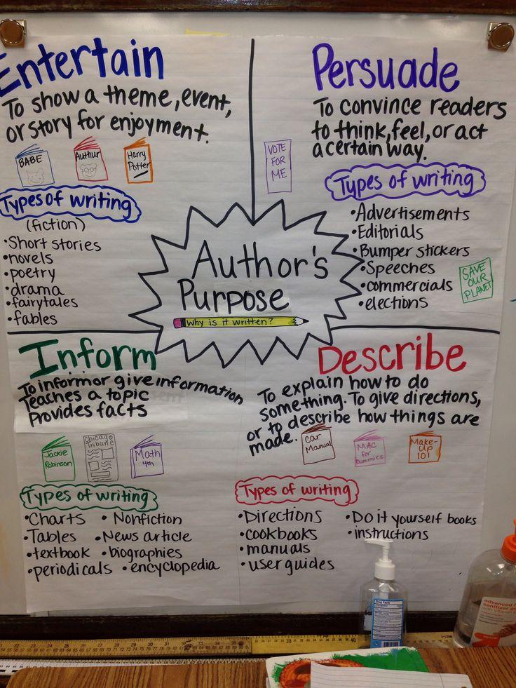 Author's Purpose FREEBIE Poster Set!! PIE'ED Version: Persuade ...