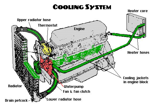 cooling system leaks