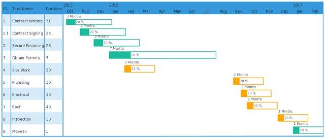 Gantt Chart in Google Sheet Excel Project Templates